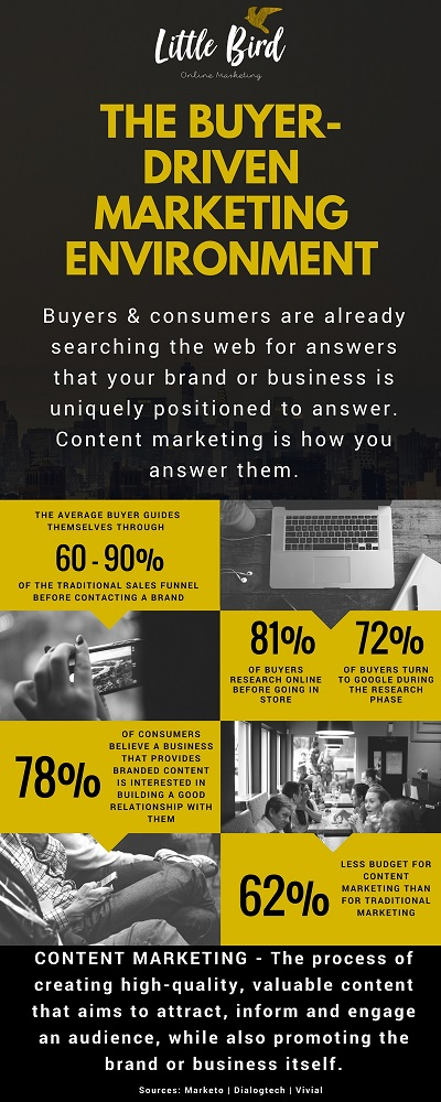 LB Content Marketing Infographic.jpg