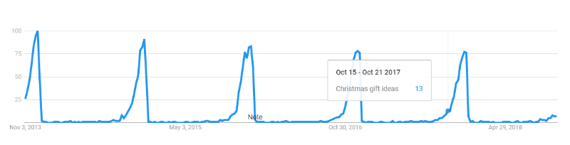 Google Trends data from the last 5 years