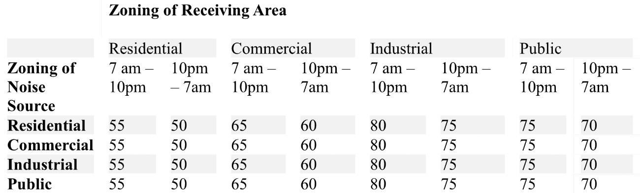 Denver Noise Restrictions Chart.jpg