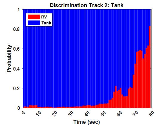 Signature Processing and Discrimination Results using nouRadar .