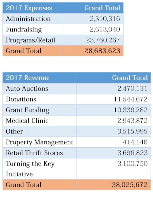 updated 2017 Revenue table 1.jpg
