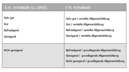 Leistungsbeurteilung_Notenskala.png