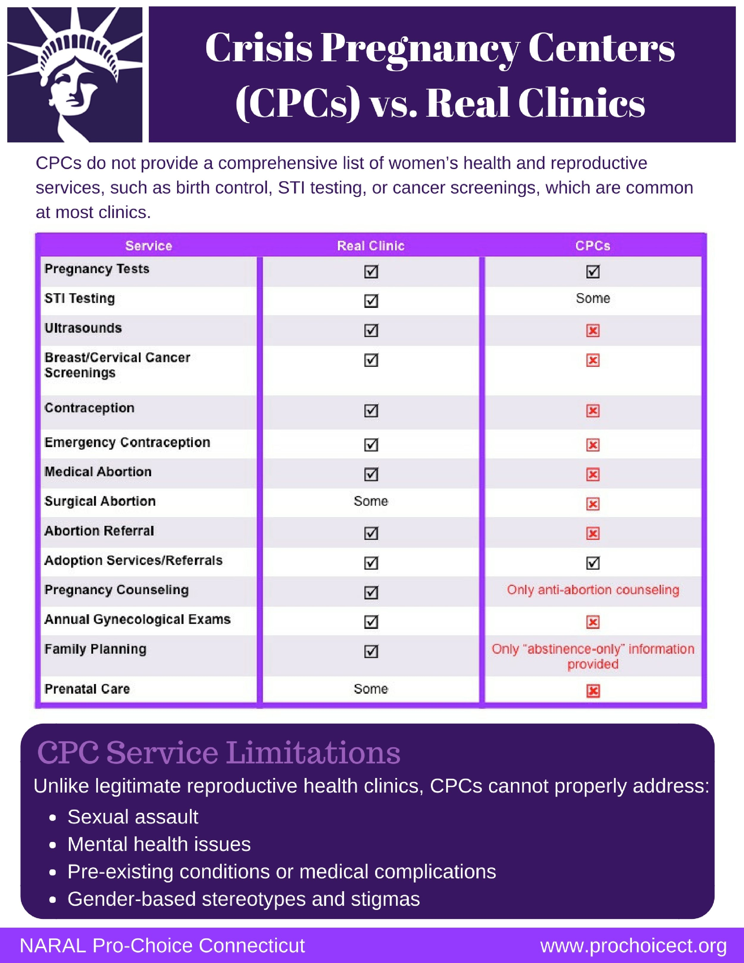 CPCs vs. Real Clinics.jpg