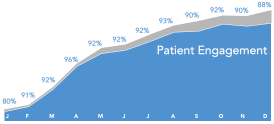 Sustained Engagement - Daily compliance consistently exceeded 80% across patient populations