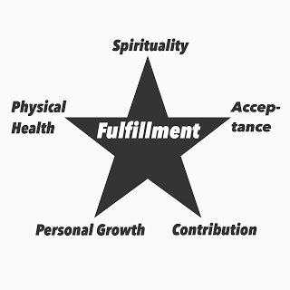 Physical Health & Fitness   is one of the 5 areas of self-fulfillment (I'll talk about the other 4 later)