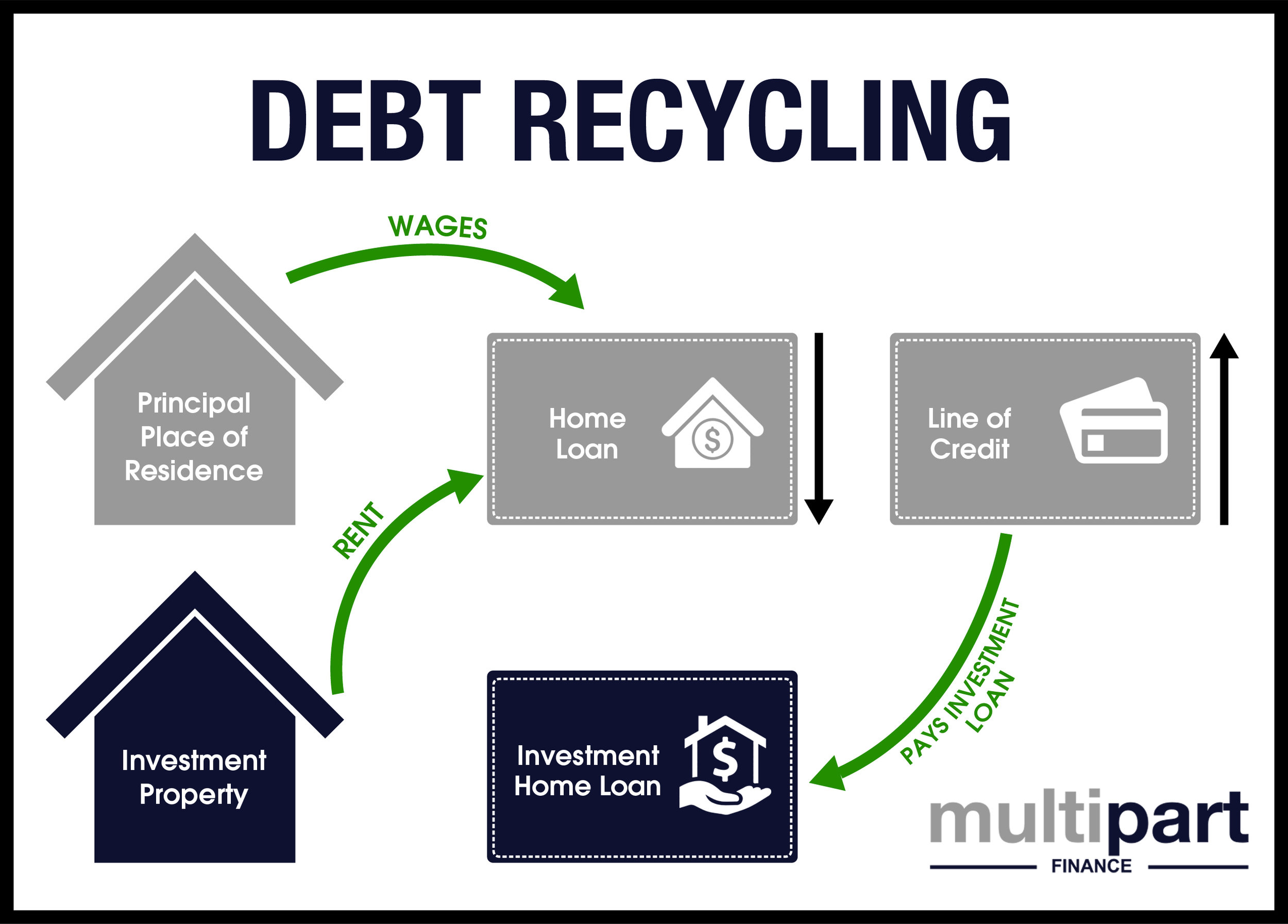 What is debt recycling.jpg