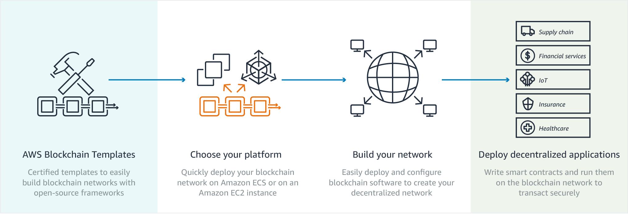 Amazon Web Services 2