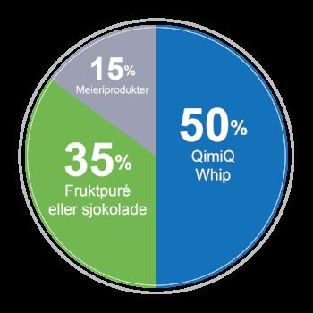 Modellen illustrer grunnregelen for å lage Mousse med QimiQ Whip. Bruk derfor denne fordelingen om du vil lage din egen mousse variant. Kreativt og moro!