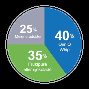 Modellen illustrer grunnregelen for å lage krem med QimiQ Whip. Bruk derfor denne fordelingen om du vil lage din egen krem variant. Kreativt og moro!