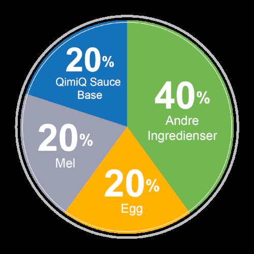 Modellen illustrer grunnregelen for å lage kake med QimiQ Sauce Base. Bruk derfor denne fordelingen om du vil lage din egen kake variant. Med QimiQ Sauce Base, vil kaken holde seg saftig og fersk over lengre tid.