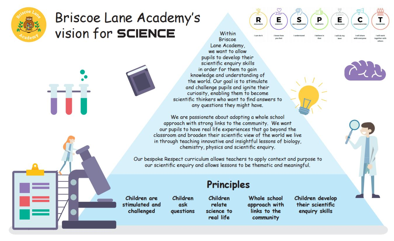 Our Vision for Science! — Briscoe Lane Academy