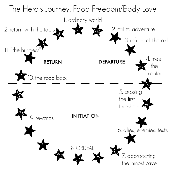 *Note: there are many variations of The Hero's Journey. This is just one take on it - for our purposes.