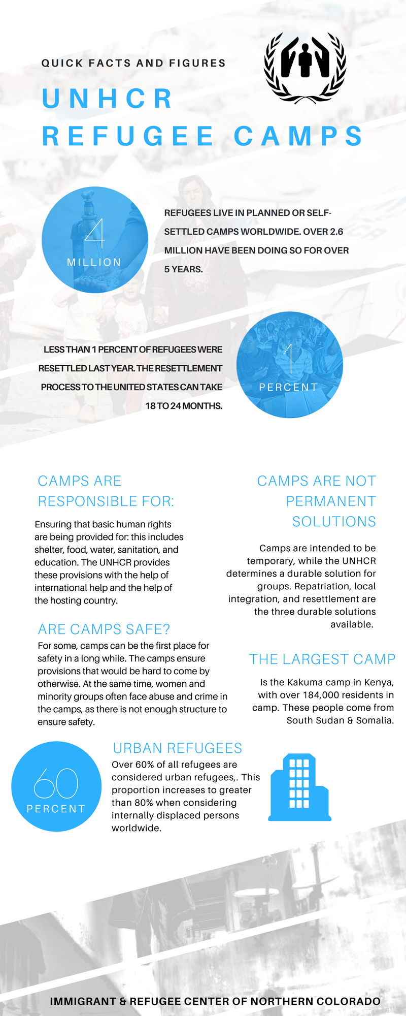 UNHCR camps.png