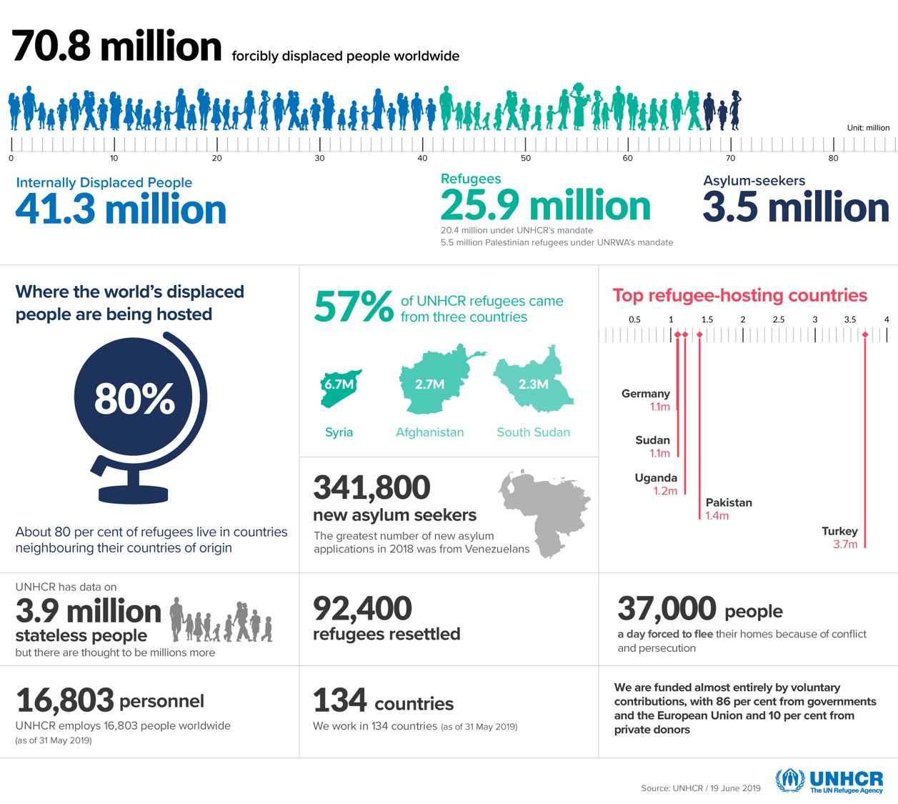 The Scale of the Problem is Unprecedented - Since the Second World War, the scale of displacement has never been so large. With over 70 million people around the world forcibly displaced, 25.9 million of whom qualify as refugees, the international community needs to come together for a sustainable solution.