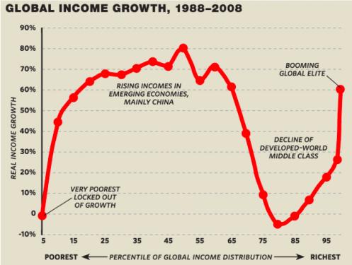 Sourced from here:https://milescorak.files.wordpress.com/2016/05/branko-milanovice-global-inequality-elephant-curve.png?w=497&h=375
