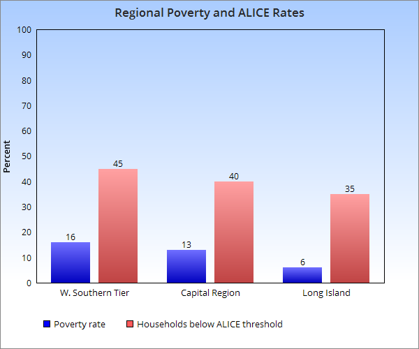 Capital Region figures include Albany, Rennssalaer and Schenectady Counties. Southern Tier figures are for the western Southern Tier, including Allegany, Cattaraugus, Chautauqua and Steuben counties. Sources:  ALICE New York Study of Financial Hardship,http://unitedwayalice.org/documents/16UW%20ALICE%20Report_NY_Lowres_11.11.16.pdf; New York State Annual Poverty Report, by New York State Community Action Association,http://nyscommunityaction.org/PovReport/2016/Poverty%20Report_2017_Master%20Doc.pdf