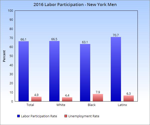 Source: Current Population Survey: New York State, 1970-2016,https://www.labor.ny.gov/stats/PDFs/current_pop_survey_data.pdf