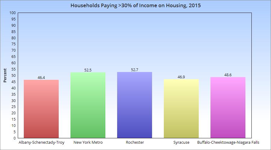 Source: The State of the Nation's Housing Report, 2017, Joint Center for Housing Studies of Harvard University,http://www.jchs.harvard.edu/sites/jchs.harvard.edu/files/all_son_2017_tables_current_6_12_17.xlsx