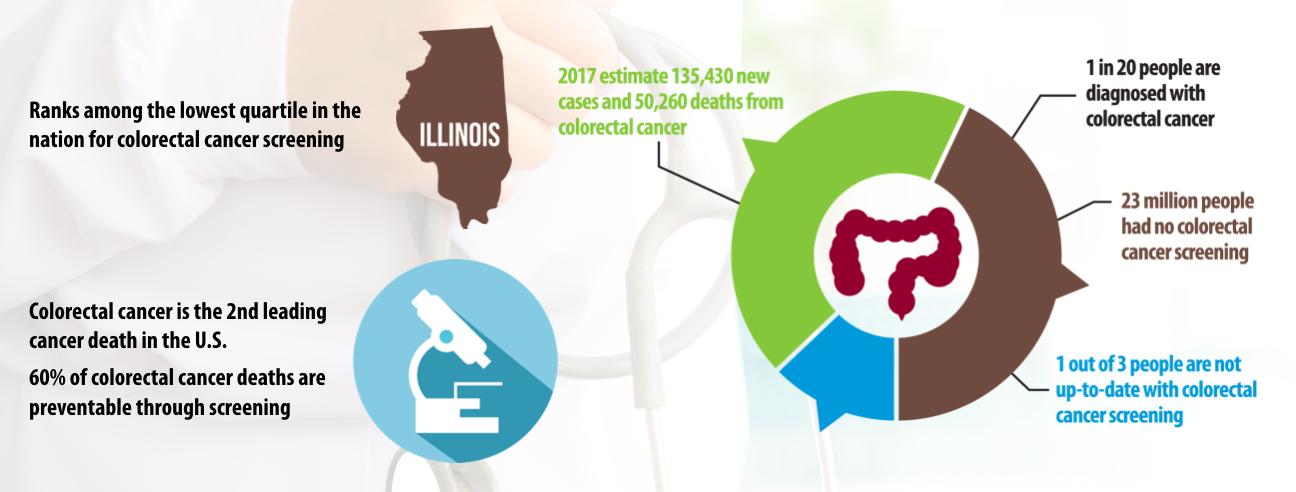 Colon Cancer Infographics