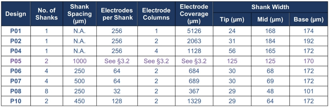 Table 1. Specifications for Gen-2  Ephys  and  Echem  nanoprobes  .  For design P05, section 3.2 refers to the Gen-2 design document, which is linked below.