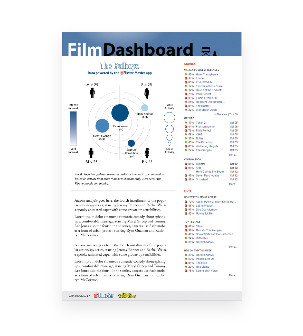 Film Dashboard - Industry newsletter design (2012)