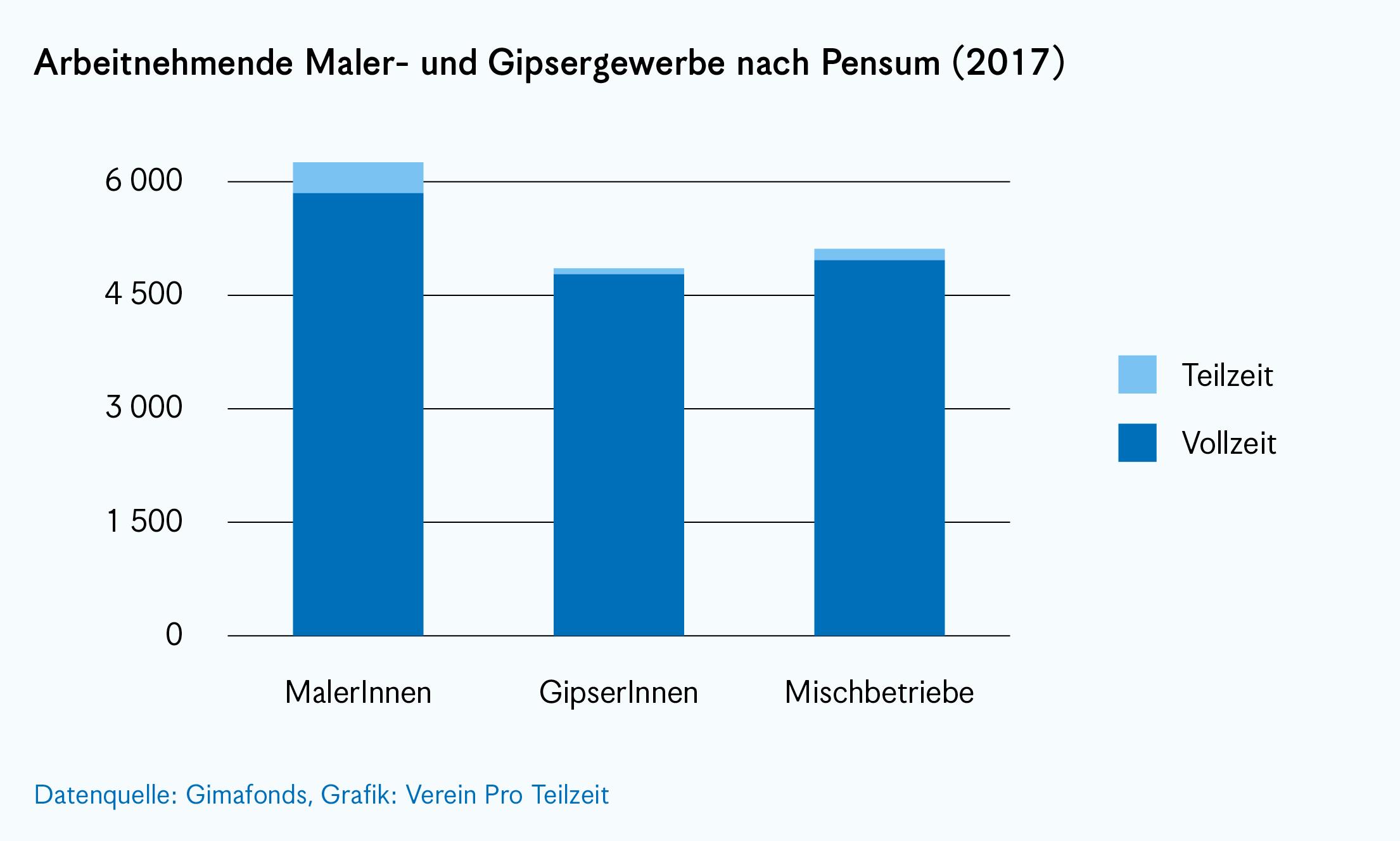 diagramm-nach-pensum.png