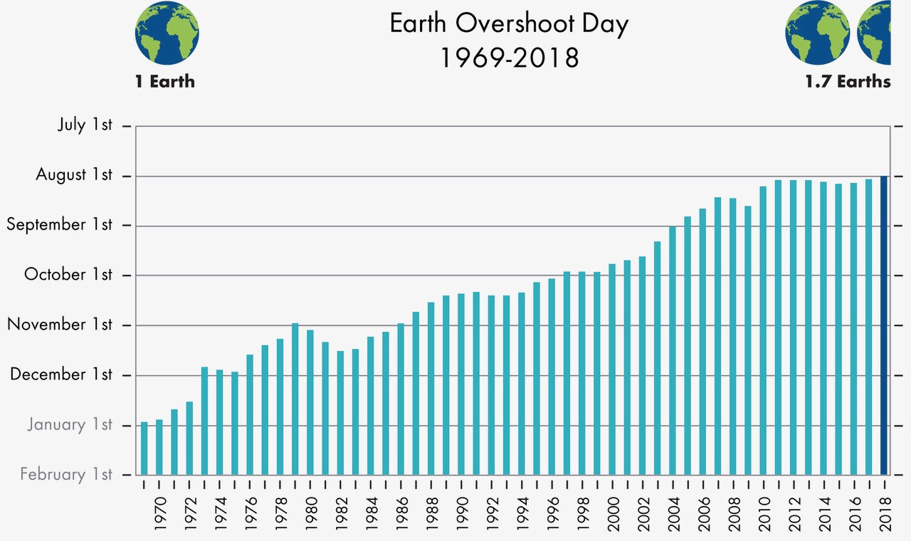 https://www.overshootday.org/newsroom/past-earth-overshoot-days/