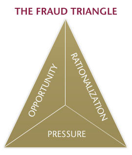 fraud-triangle.jpg