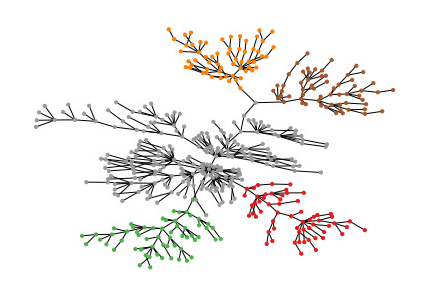 A visualization of the relationship between detected neural patterns, (Grossberger, Vinck, Battaglia, unpublished)