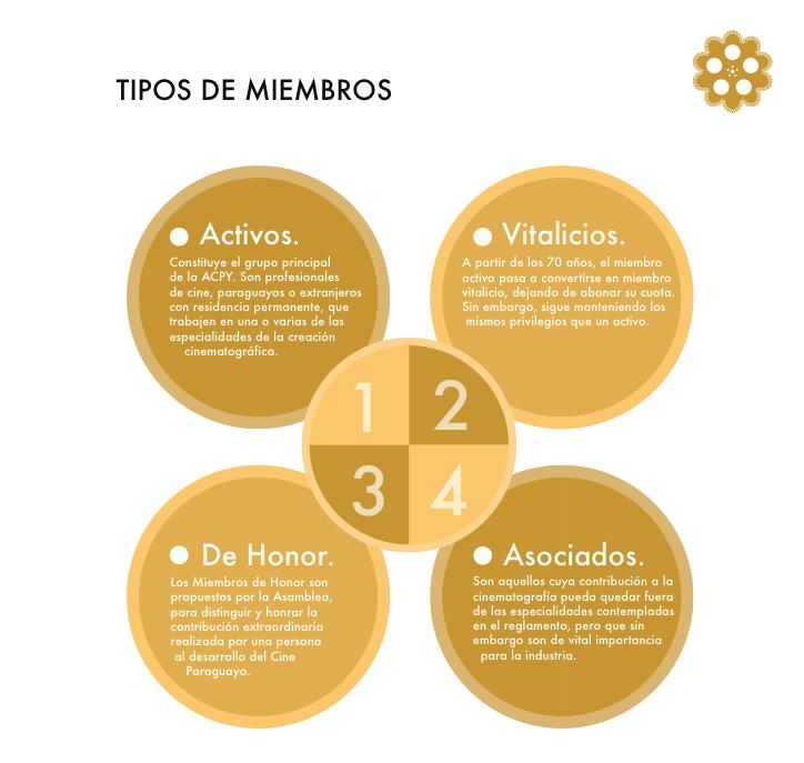 TIPOS DE MIEMBRO ACADEMIA.png
