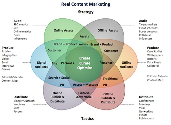 Real Content Marketing Strategy Diagram. Source: Media Crush