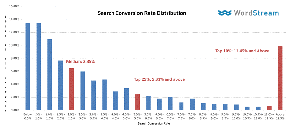 Search Conversion Rate Distribution. Source: WordStream