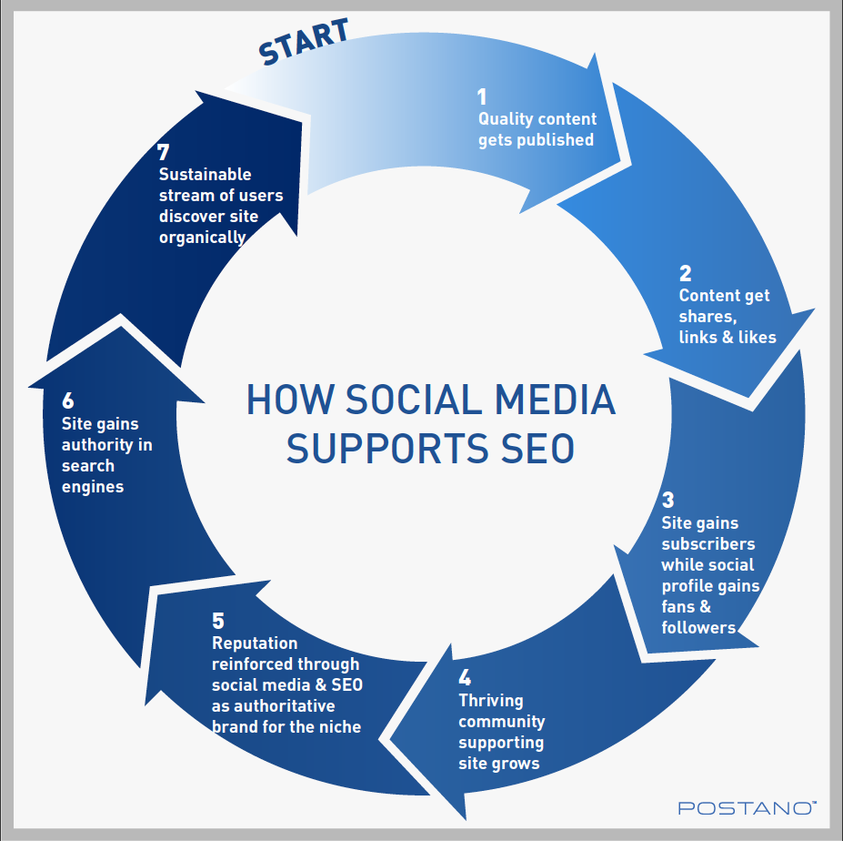 Social Media supports off-page SEO. Source: postano.com
