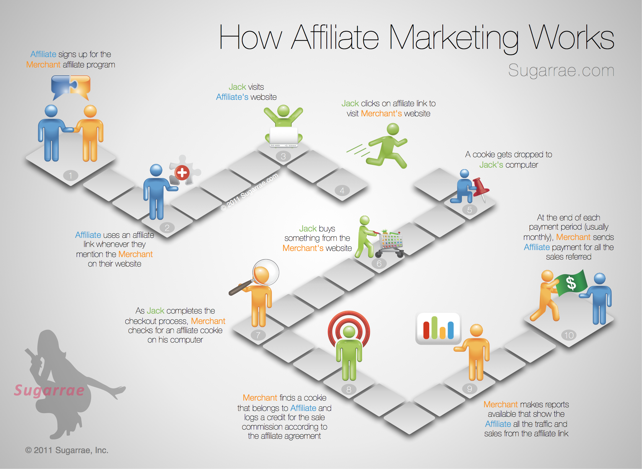 How Affiliate Marketing works infographic? Source:  Sugarrae