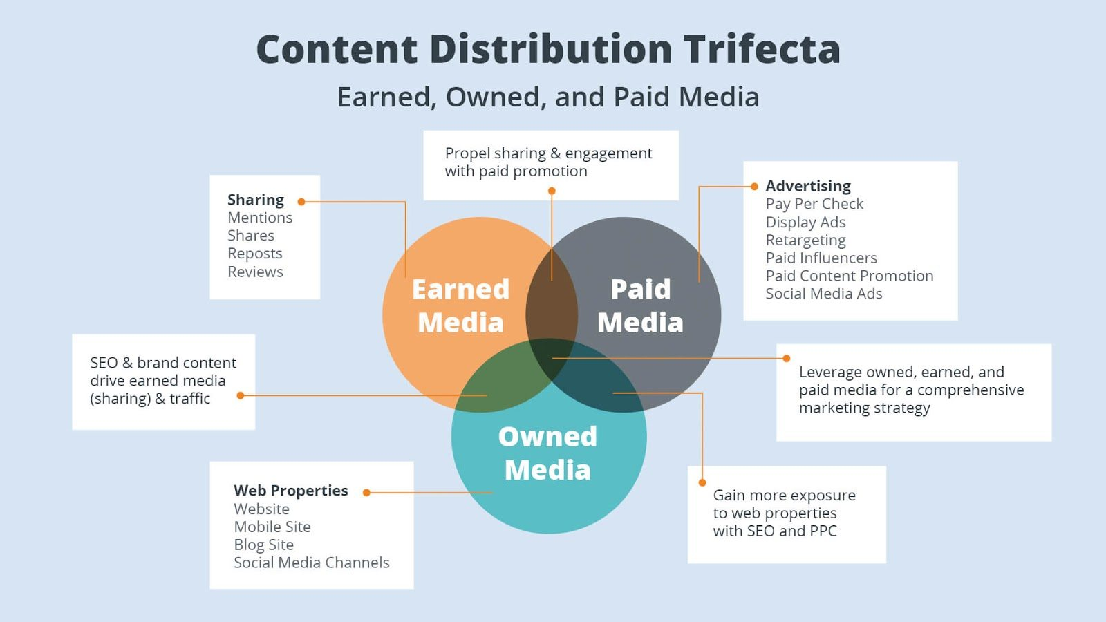 Content Distribution Trifecta. Source  Instapage