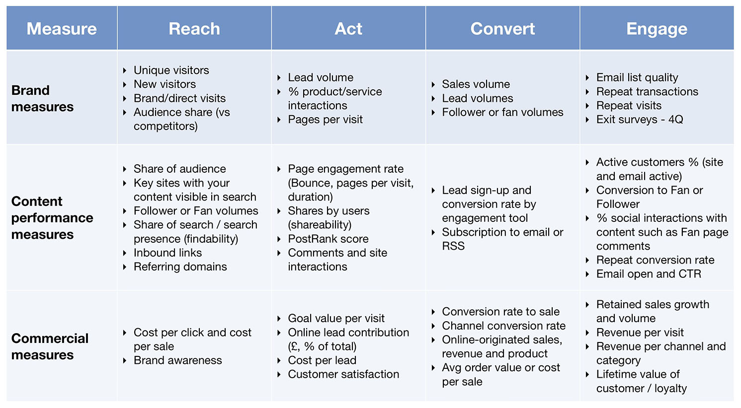 KPIs to measure content strategy results. Source:  SmartInsights