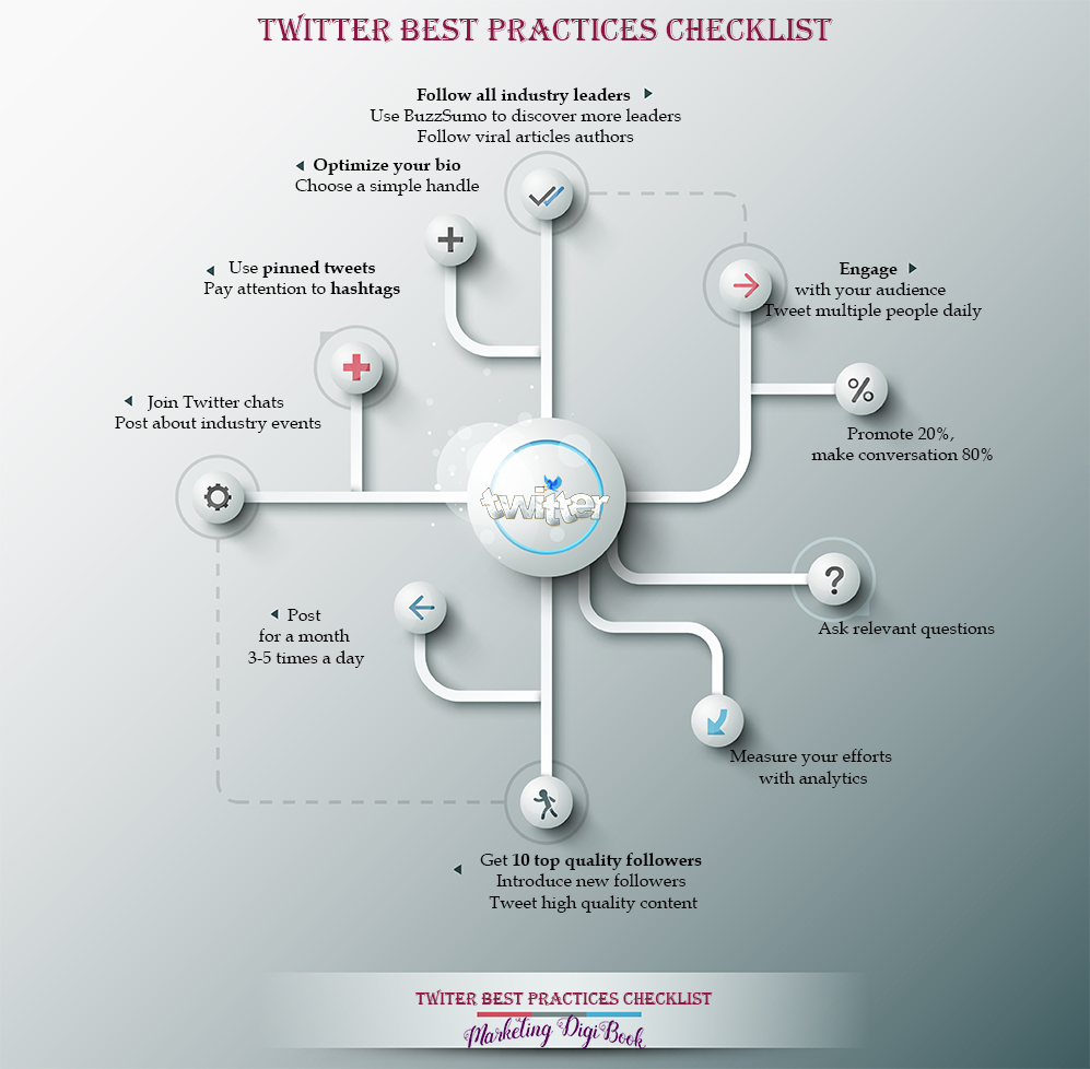 Twitter best practices checklist