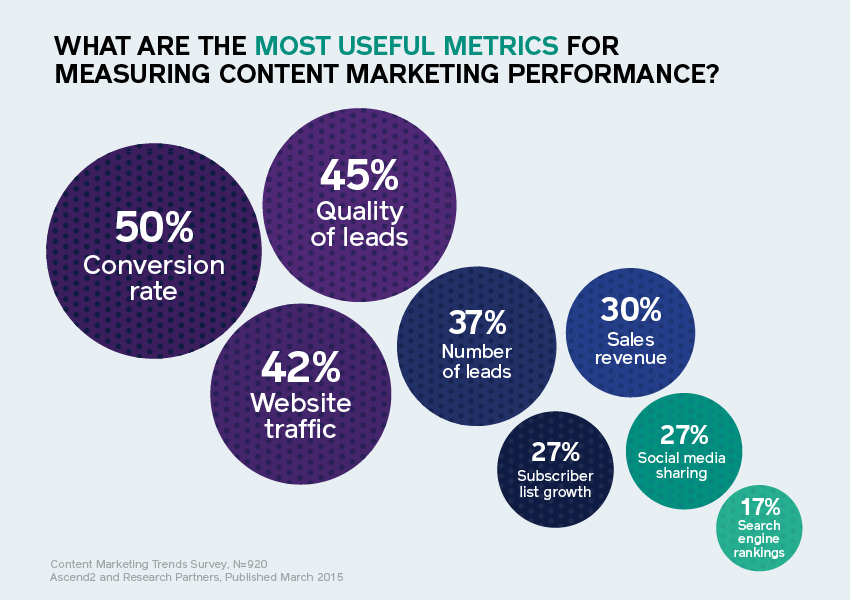 Most Useful Metrics for Measuring Content Marketing Performance. Source:  Feldmancreative