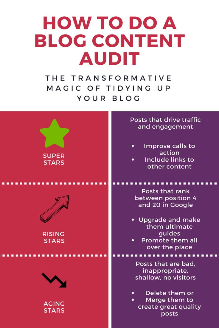 How to do a content audit - content audit checklist