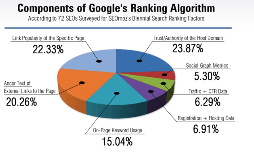 Components of Google's SEO ranking algorithm