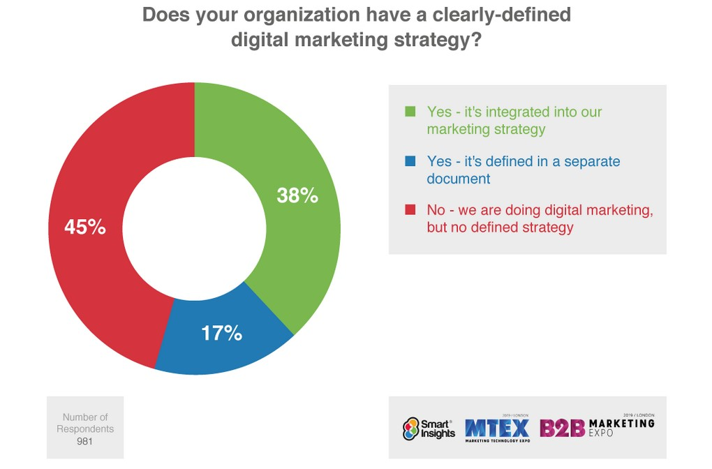 Digital marketing strategy - research results among companies