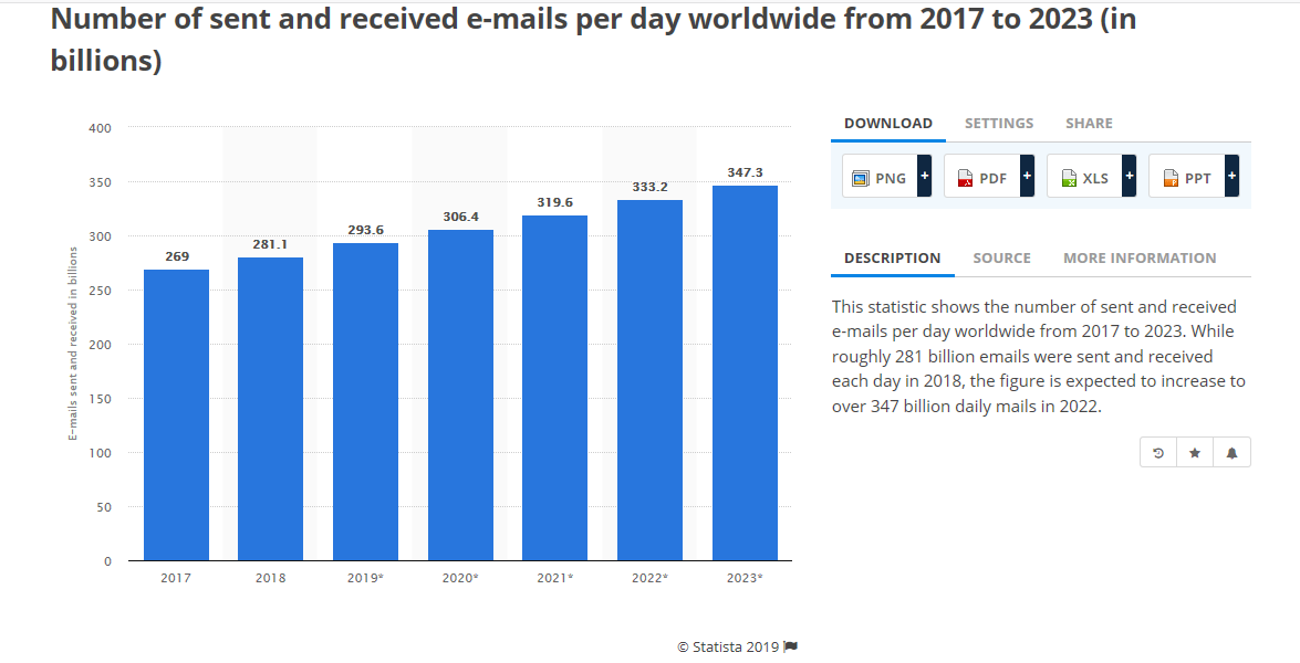 How to build an email list - number of mails sent daily statistics