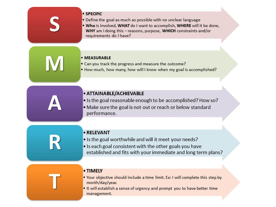 How to create a Content Strategy - Establish SMART-Goals