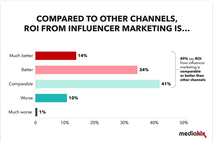 Influencer marketing trends statistics