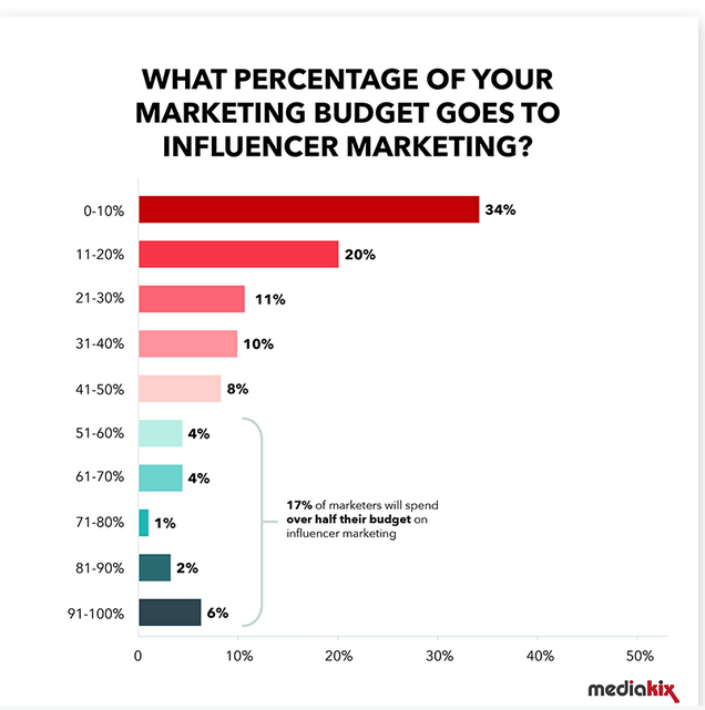 Influencer marketing budgets range