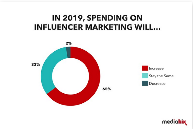 Influencer marketing trends budgets increase