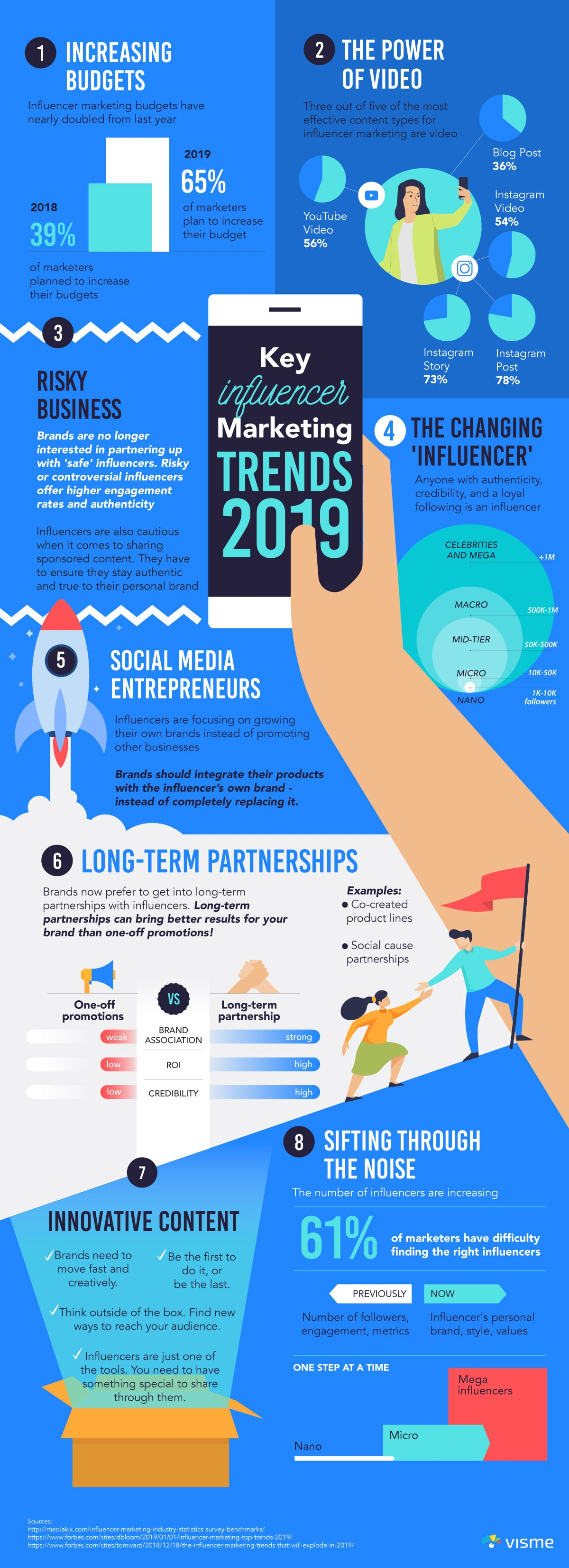 social-media-influencers-influencer-marketing-trends-2019