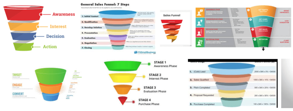 Sales conversion funnels examples