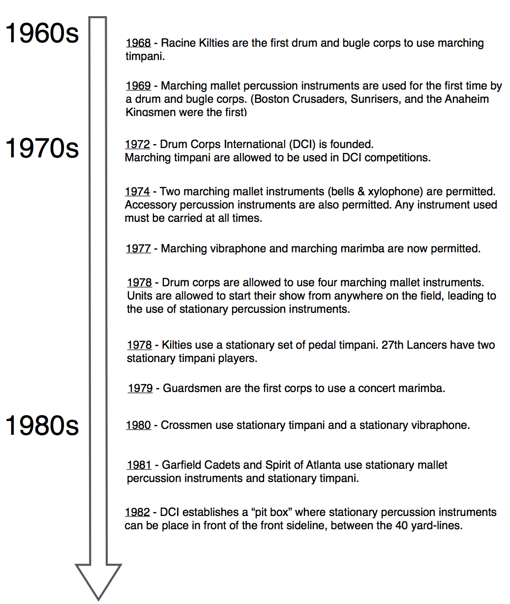 History of the Front Ensemble in DCI Timeline.jpg