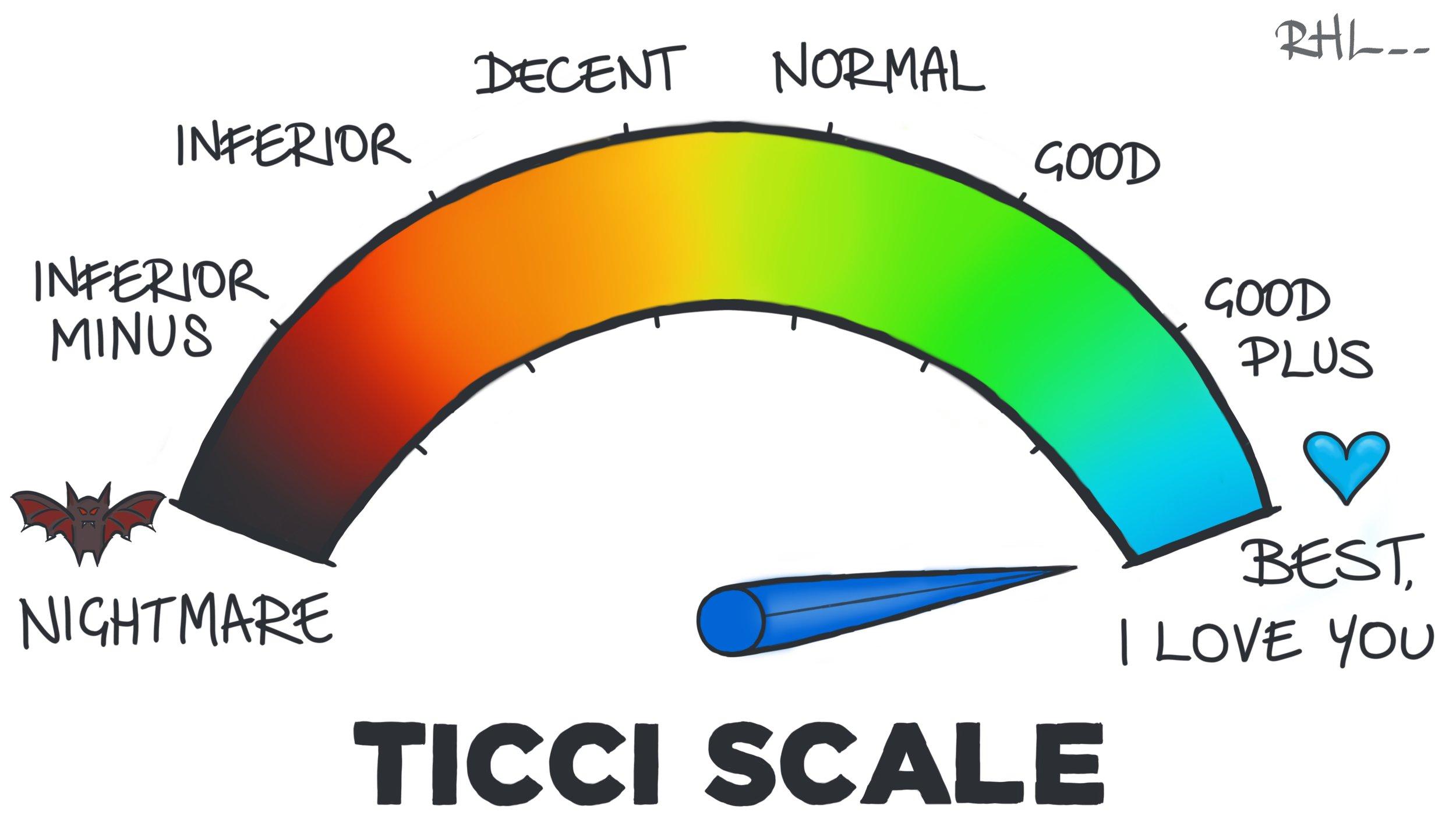 The Ticci Scale